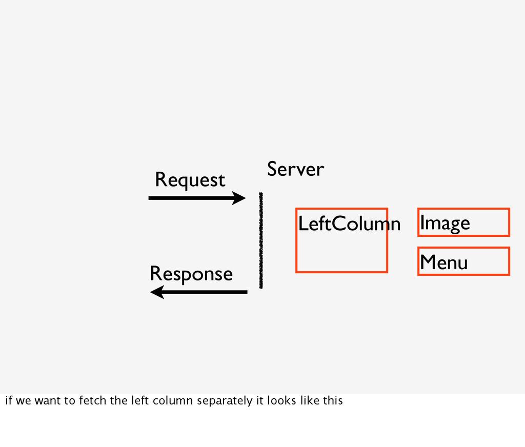 LeftColumn Image Menu Server Request Response i...
