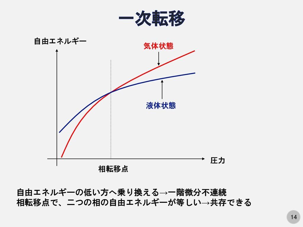 14 圧力 自由エネルギー 液体状態 気体状態 相転移点 自由エネルギーの低い方へ乗り換える→...