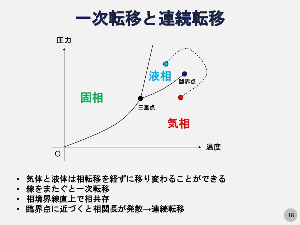 16 三重点 温度 圧力 固相 液相 気相 O • 気体と液体は相転移を経ずに移り変わることが...
