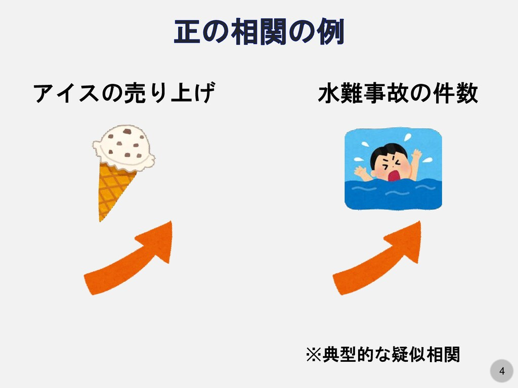 4 アイスの売り上げ 水難事故の件数 ※典型的な疑似相関