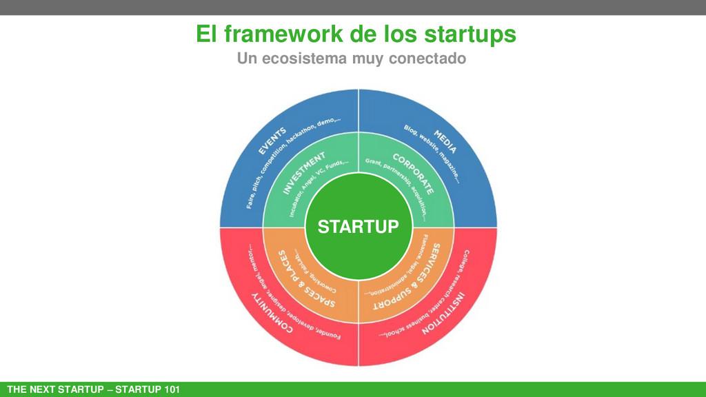 THE NEXT STARTUP – STARTUP 101 El framework de ...