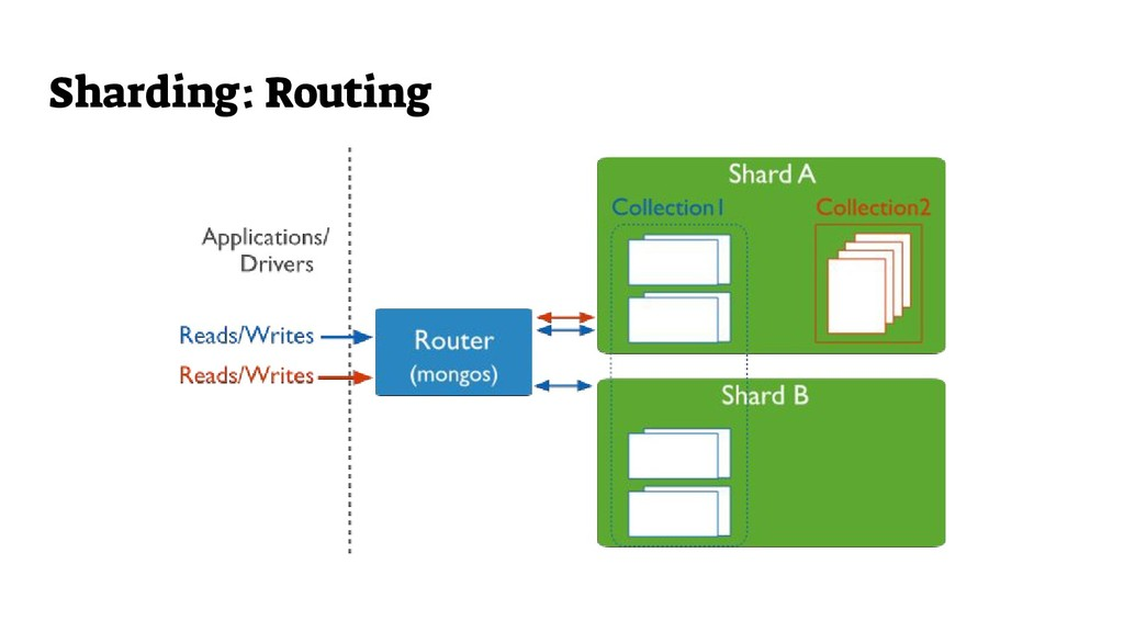Sharding: Routing