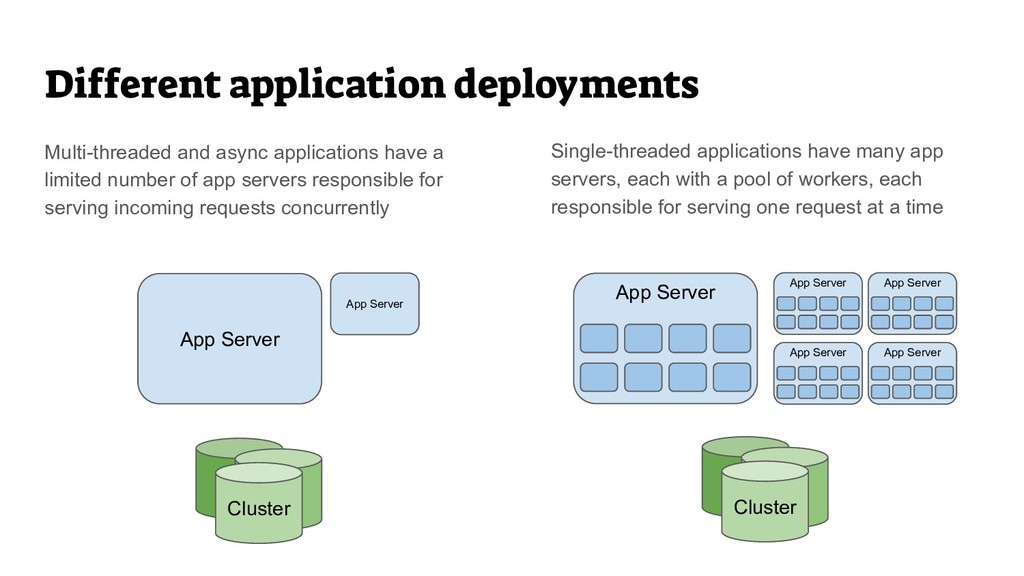 Single-threaded applications have many app serv...