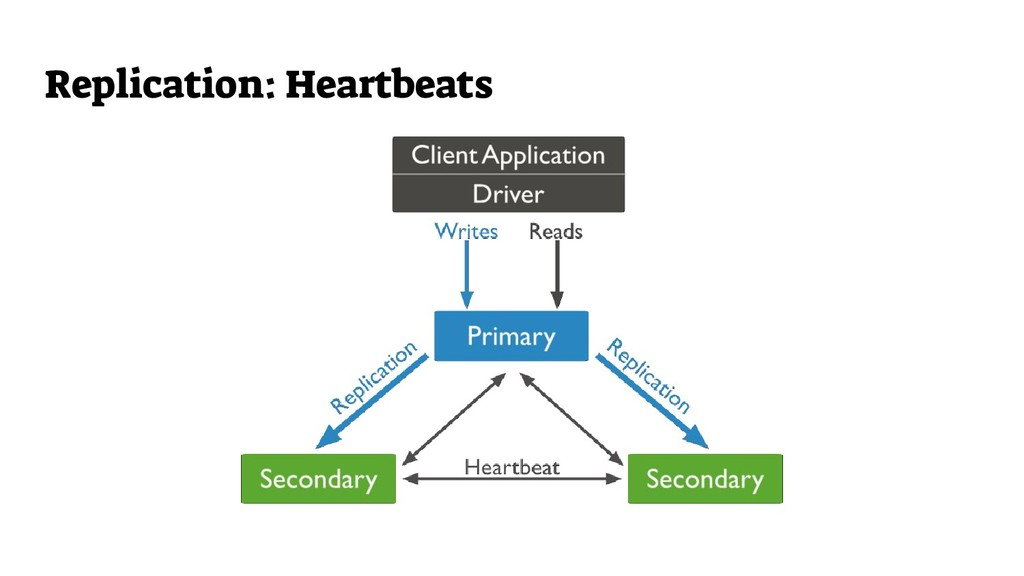 Replication: Heartbeats