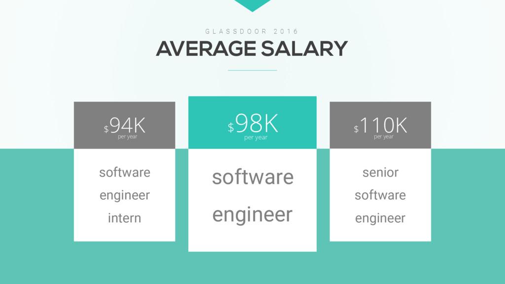 $ 94K per year $ 110K per year $ 98K per year A...