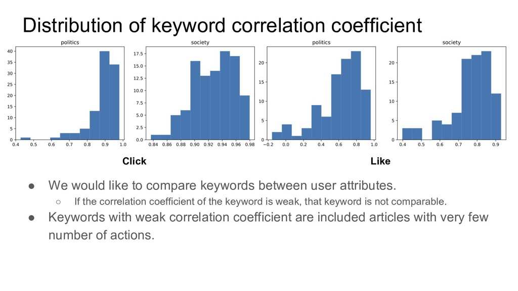 Distribution of keyword correlation coefficient...