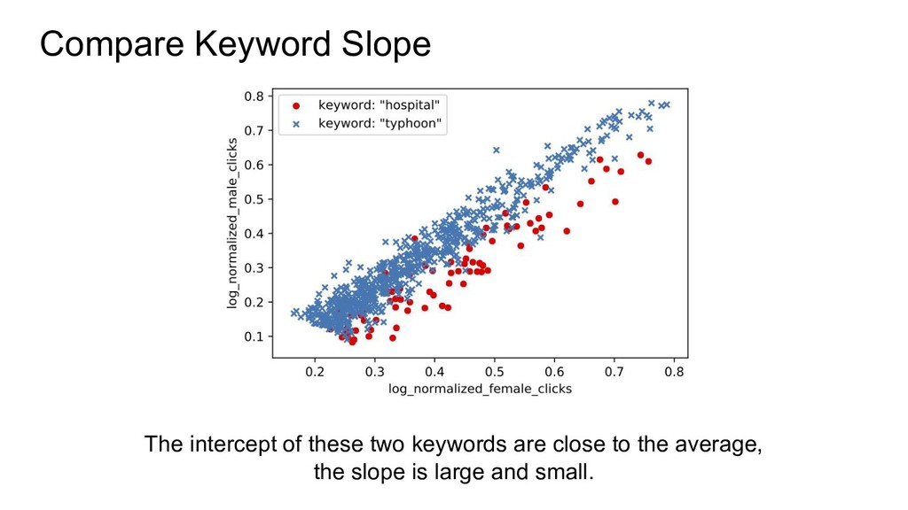 Compare Keyword Slope The intercept of these tw...