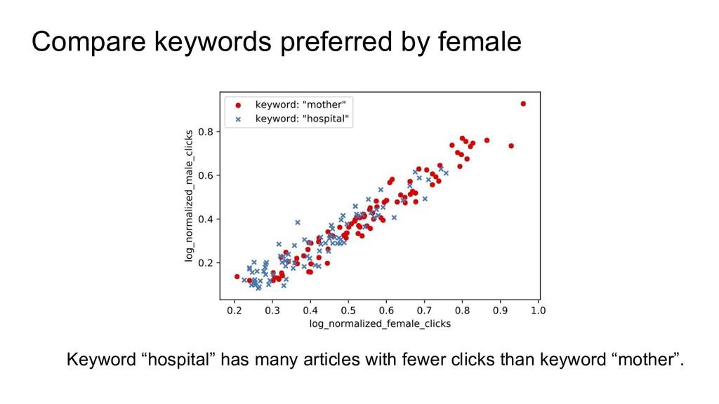 """Compare keywords preferred by female Keyword """"h..."""