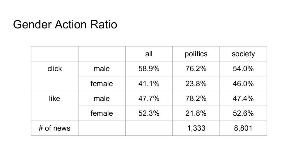 Gender Action Ratio all politics society click ...