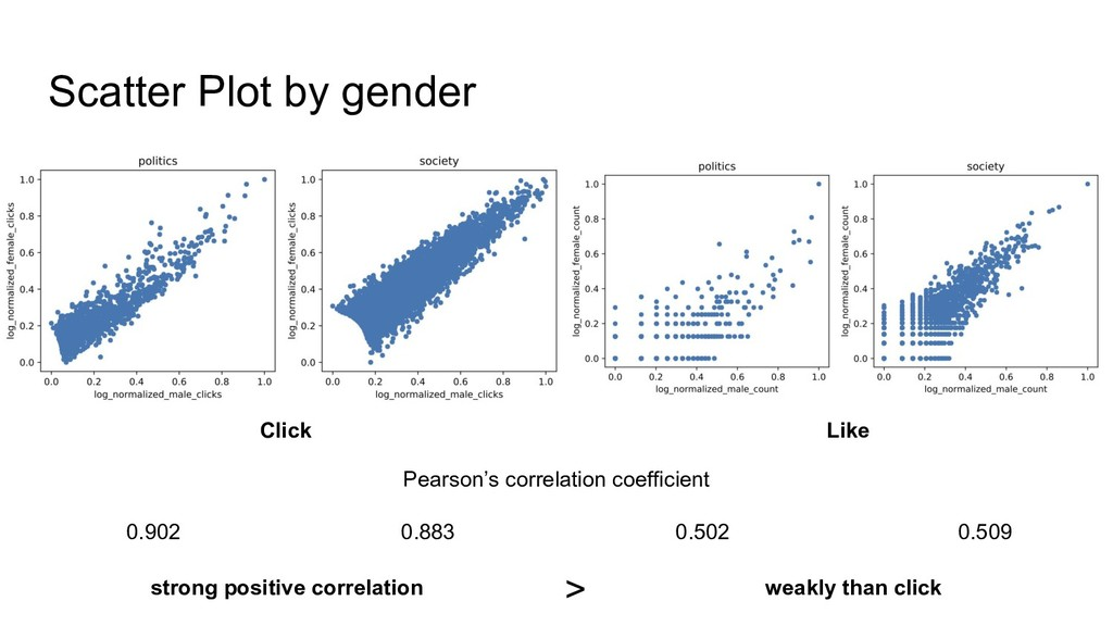 Scatter Plot by gender Click Like Pearson's cor...