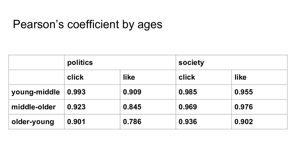 Pearson's coefficient by ages politics society ...