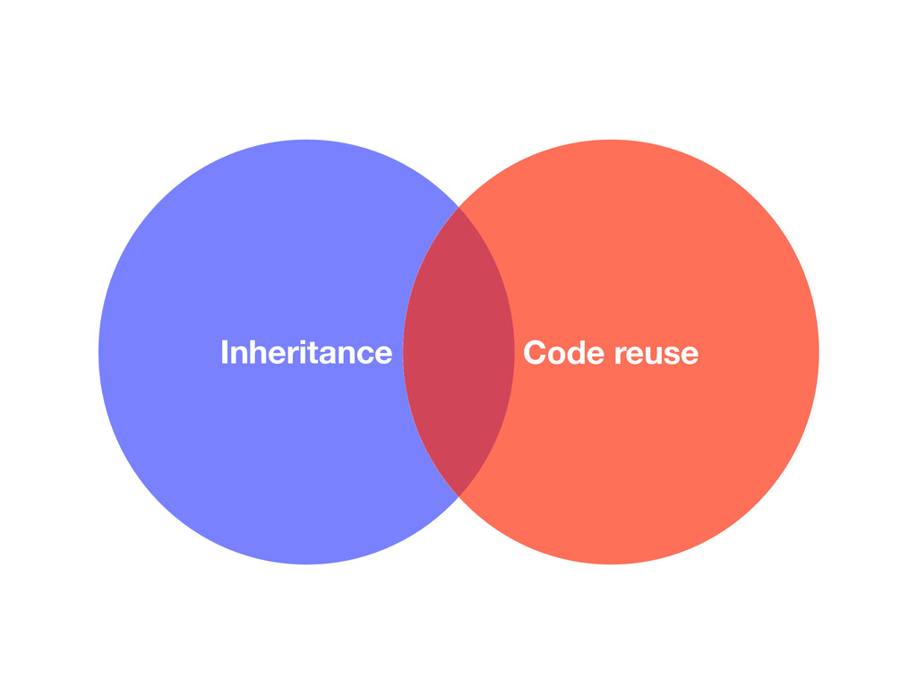 Inheritance Code reuse