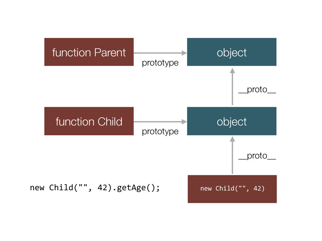 "new Child("""", 42) function Parent functio..."