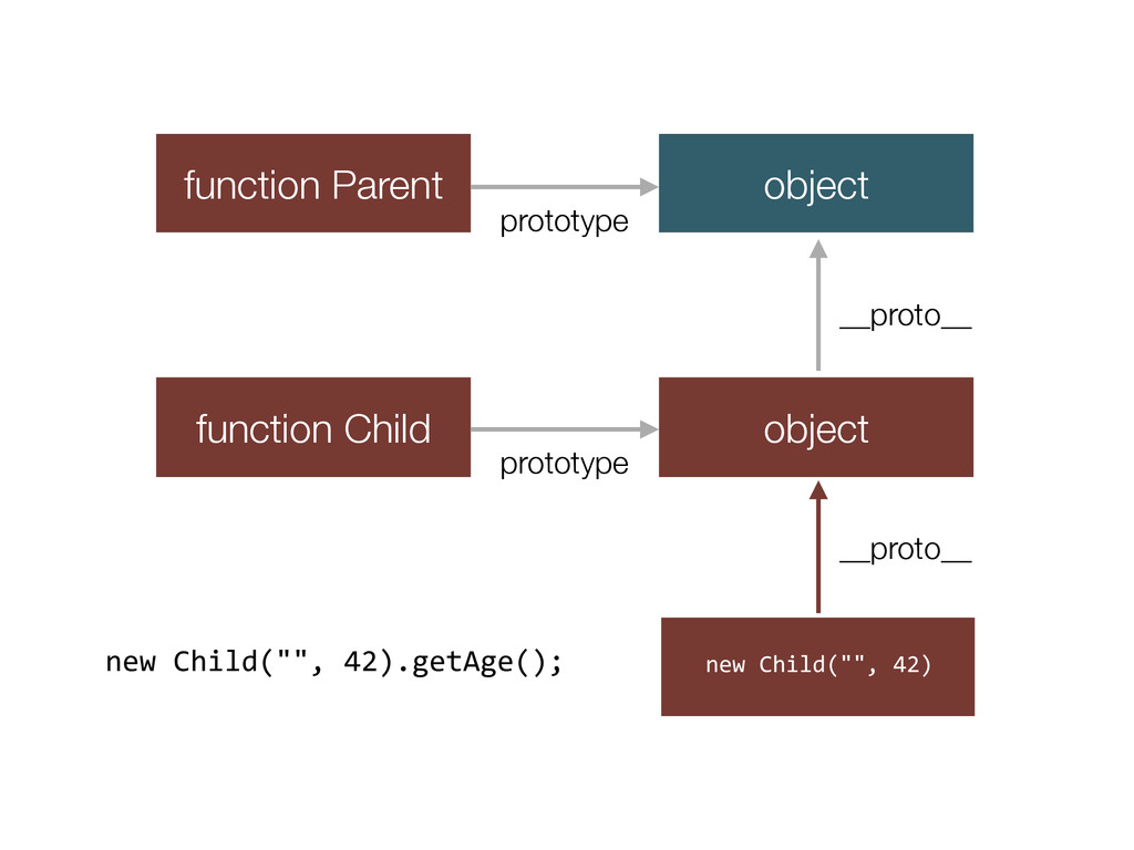 function Parent function Child object object pr...