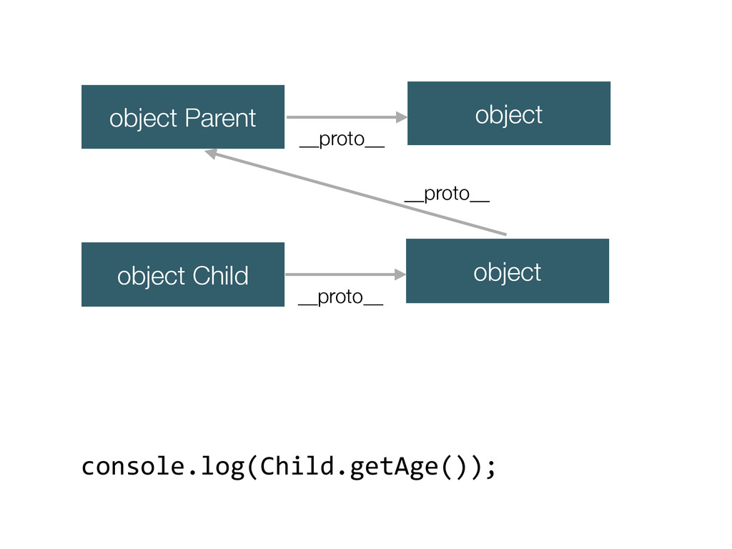 object Parent object Child object __proto__ obj...