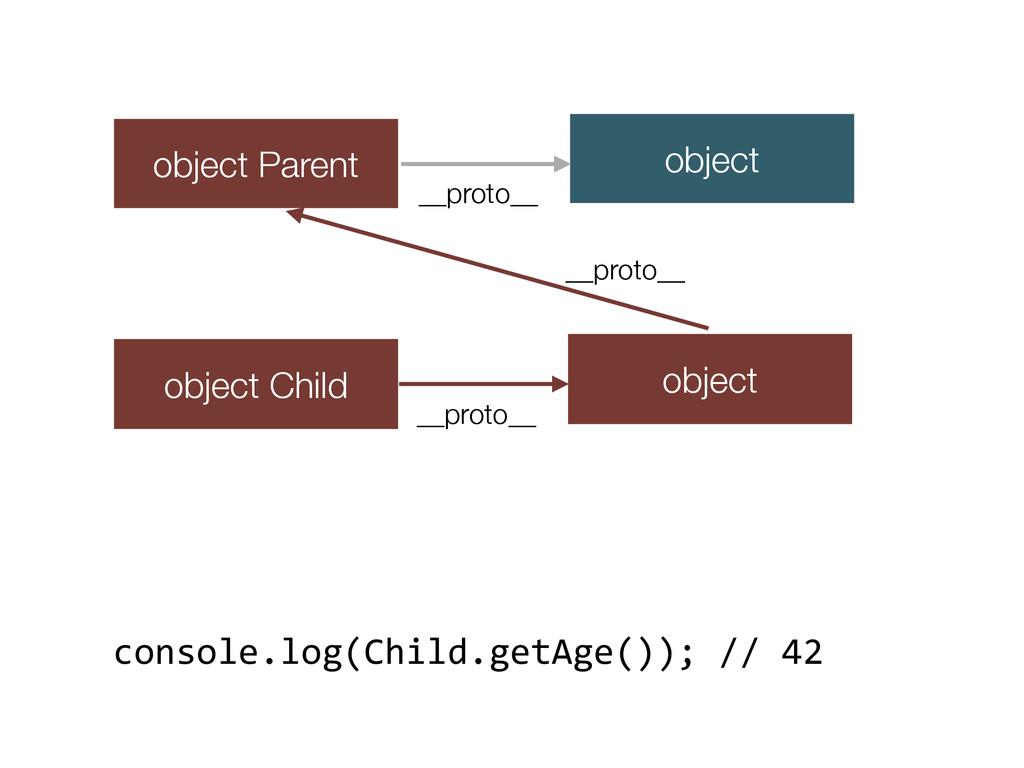 object Parent object Child object __proto__ obj...