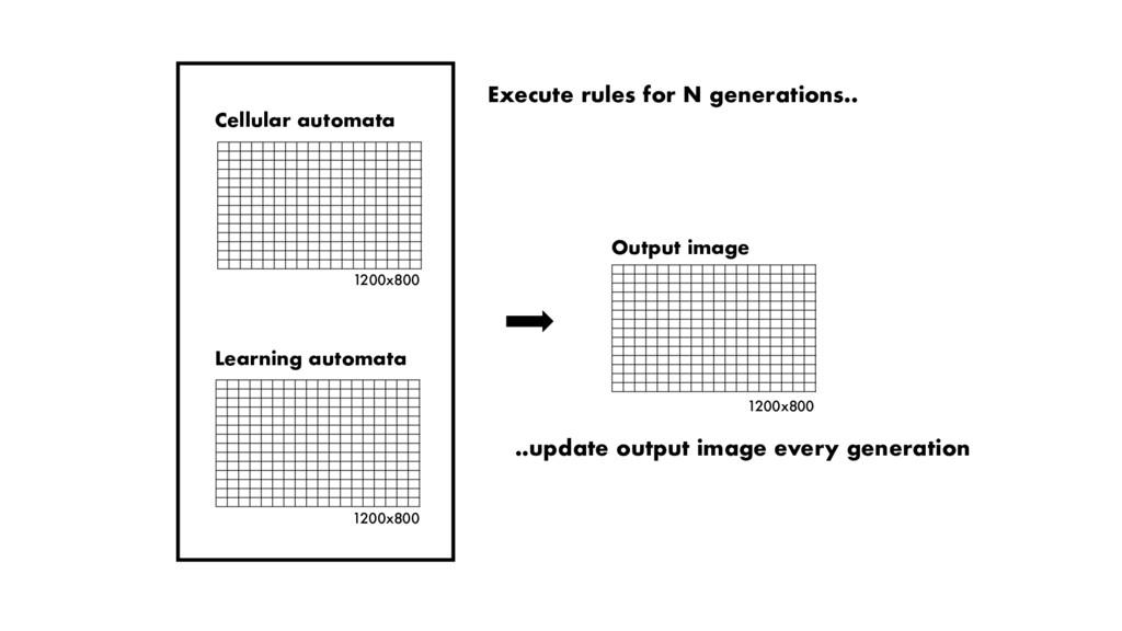 1200x800 Output image Cellular automata 1200x80...
