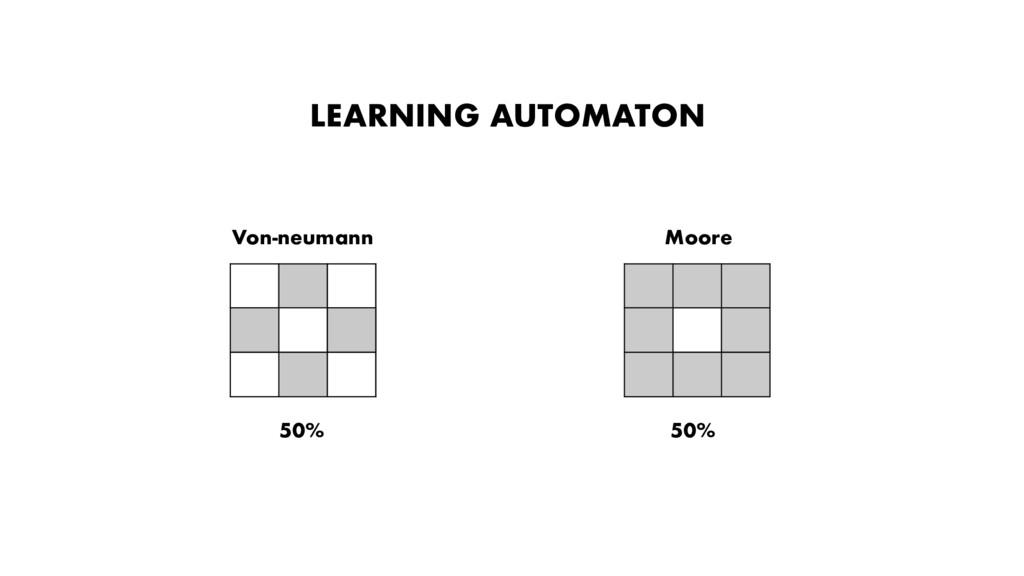 50% 50% LEARNING AUTOMATON Von-neumann Moore