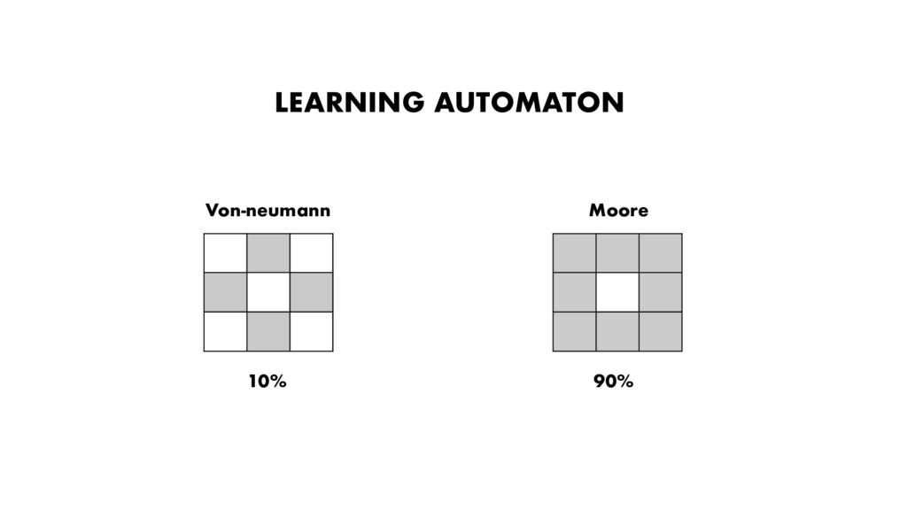 10% 90% LEARNING AUTOMATON Von-neumann Moore