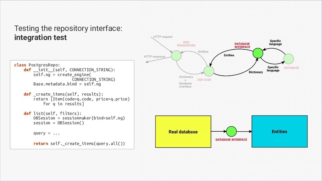 Testing the repository interface: integration t...