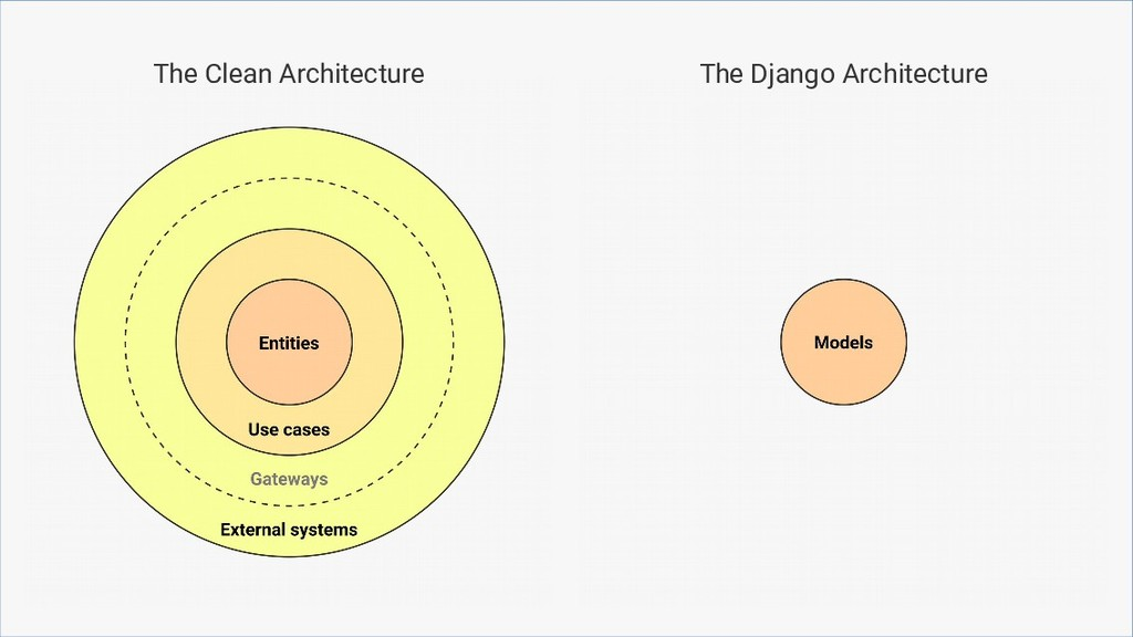 The Clean Architecture The Django Architecture