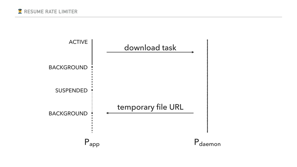 RESUME RATE LIMITER download task Papp Pdaemon...