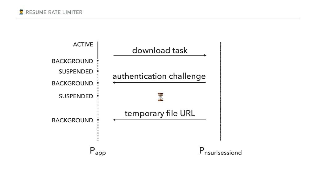 RESUME RATE LIMITER download task Papp Pnsurls...