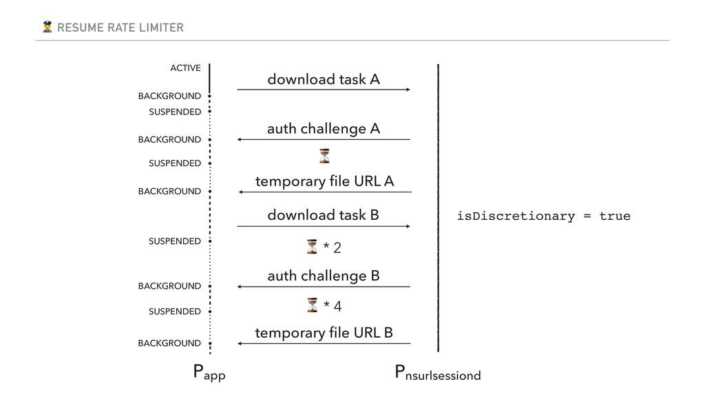 RESUME RATE LIMITER download task A Pnsurlsess...