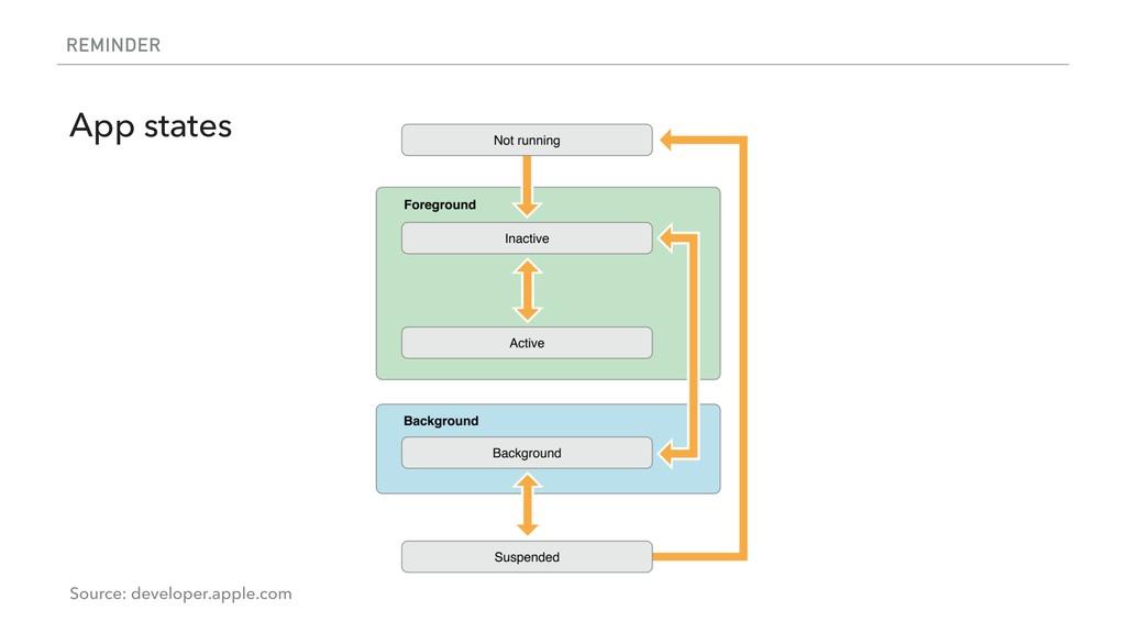 REMINDER App states Source: developer.apple.com