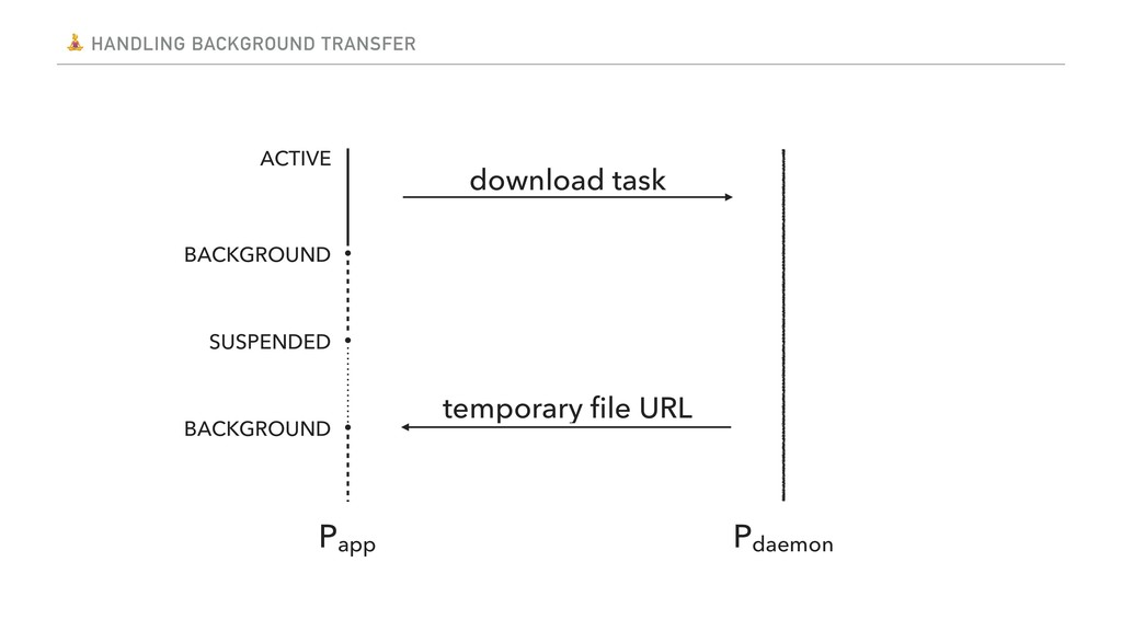 HANDLING BACKGROUND TRANSFER download task Pap...