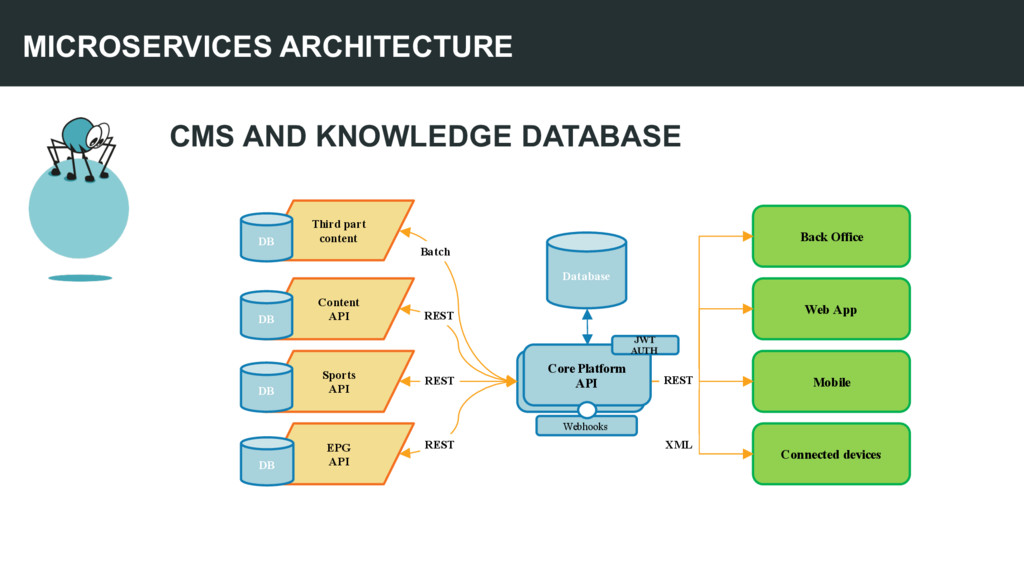 CMS AND KNOWLEDGE DATABASE MICROSERVICES ARCHIT...