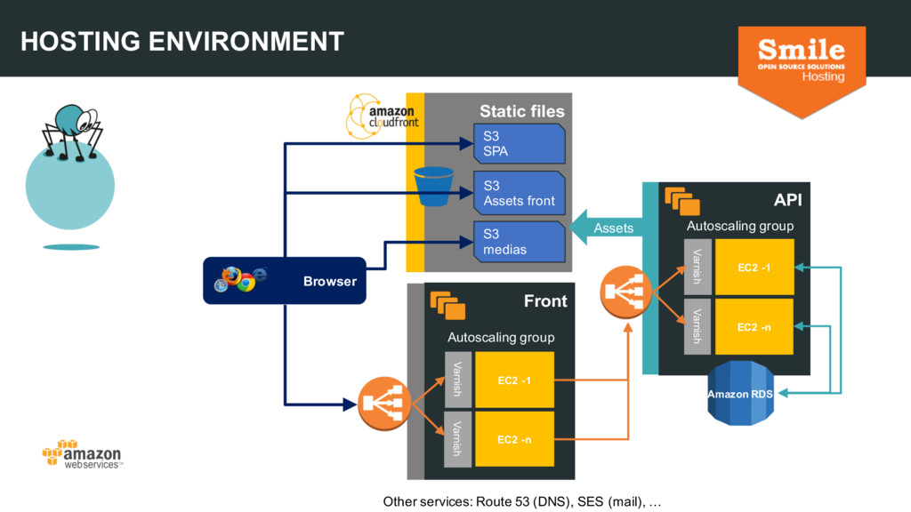 HOSTING ENVIRONMENT Static files S3 SPA S3 Asse...