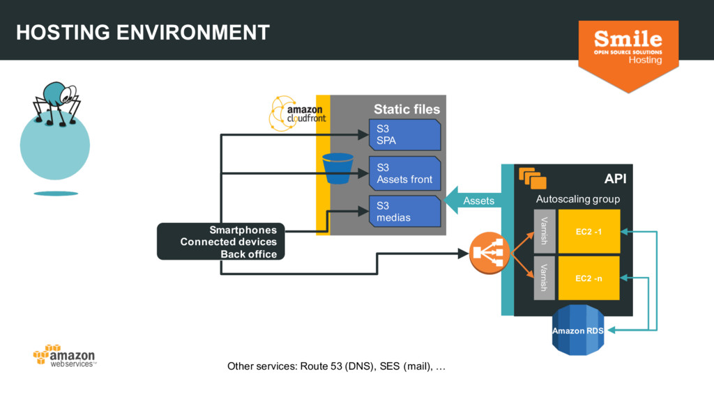 HOSTING ENVIRONMENT API Autoscaling group Varni...