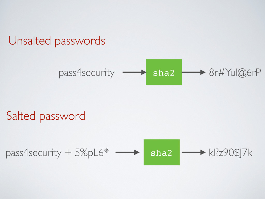 Unsalted passwords sha2 pass4security 8r#Yul@6r...