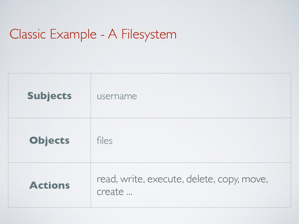 Classic Example - A Filesystem Subjects usernam...