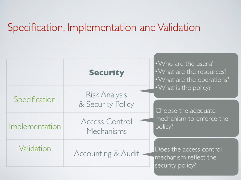 Specification, Implementation and Validation Sec...