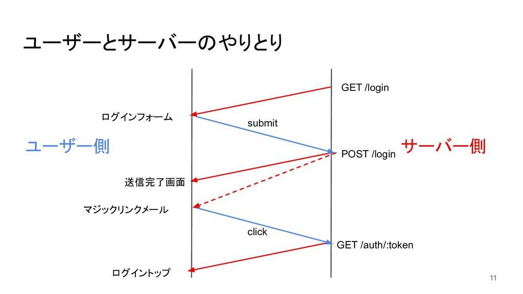 ユーザーとサーバーのやりとり マジックリンクメール click GET /login POST...