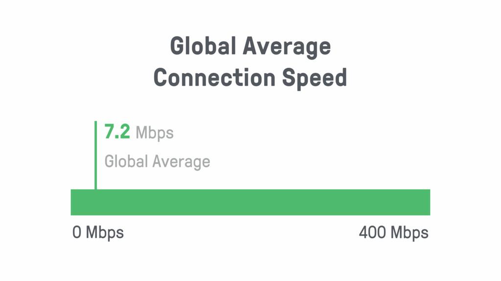 0 Mbps 400 Mbps 7.2 Mbps Global Average Global ...