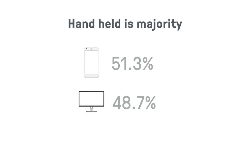 51.3% 48.7% Hand held is majority