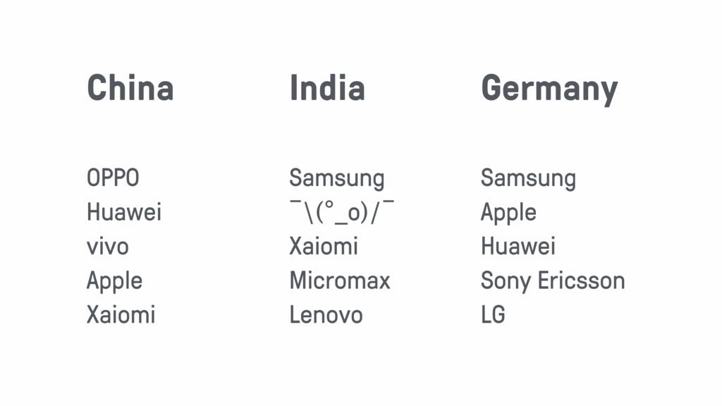 OPPO Huawei vivo Apple Xaiomi China Samsung ¯\(...