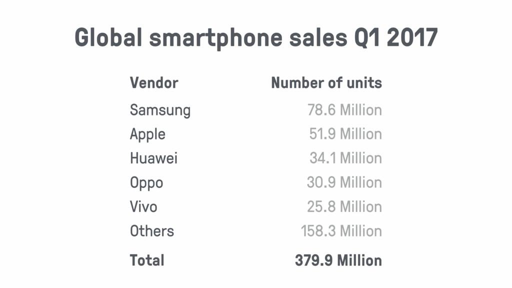 Vendor Number of units Samsung 78.6 Million App...