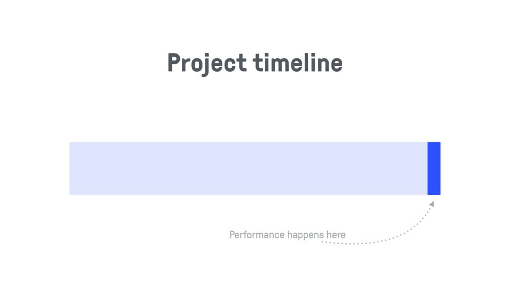 Project timeline Performance happens here