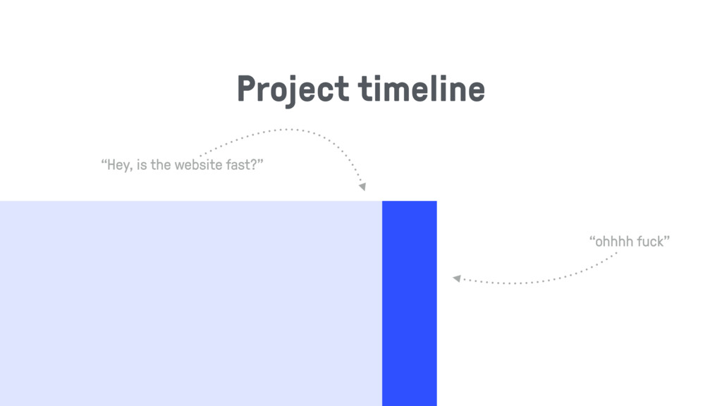"""Project timeline """"Hey, is the website fast?"""" """"o..."""