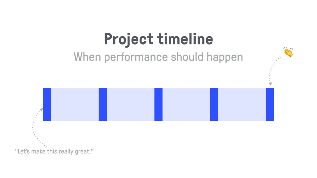 """Project timeline """"Let's make this really great!..."""