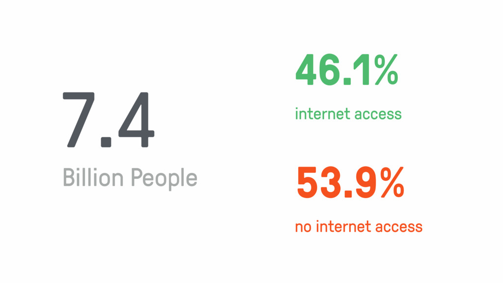 53.9% no internet access 46.1% internet access ...