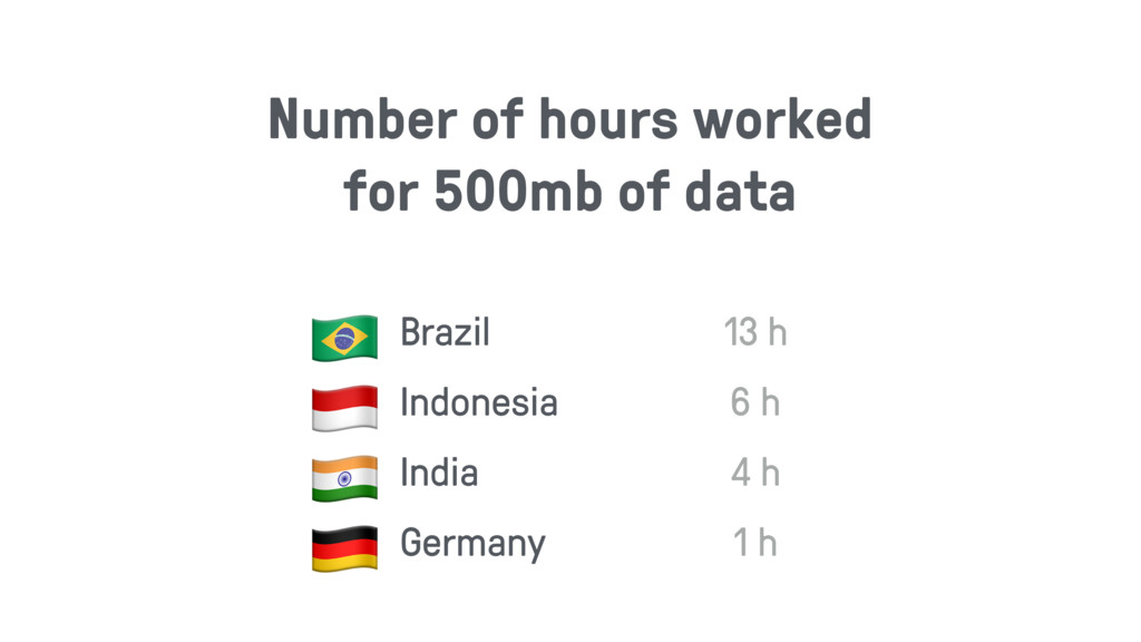 Number of hours worked for 500mb of data $ Braz...