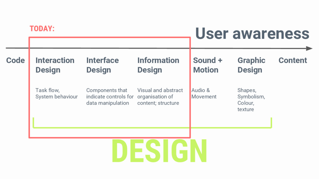 User awareness Code Interaction Design Interfac...