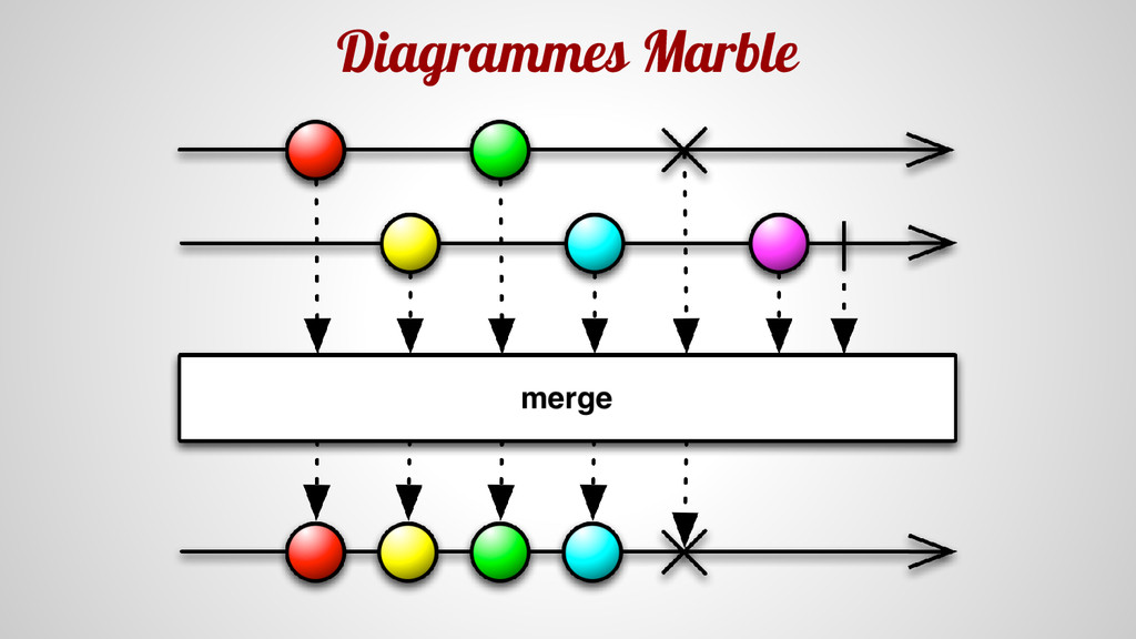 Diagrammes Marble