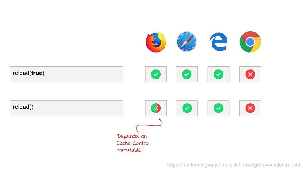 reload(true) reload() Depends on Cache-Control:...
