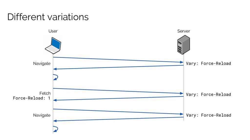 Different variations User Vary: Force-Reload Se...